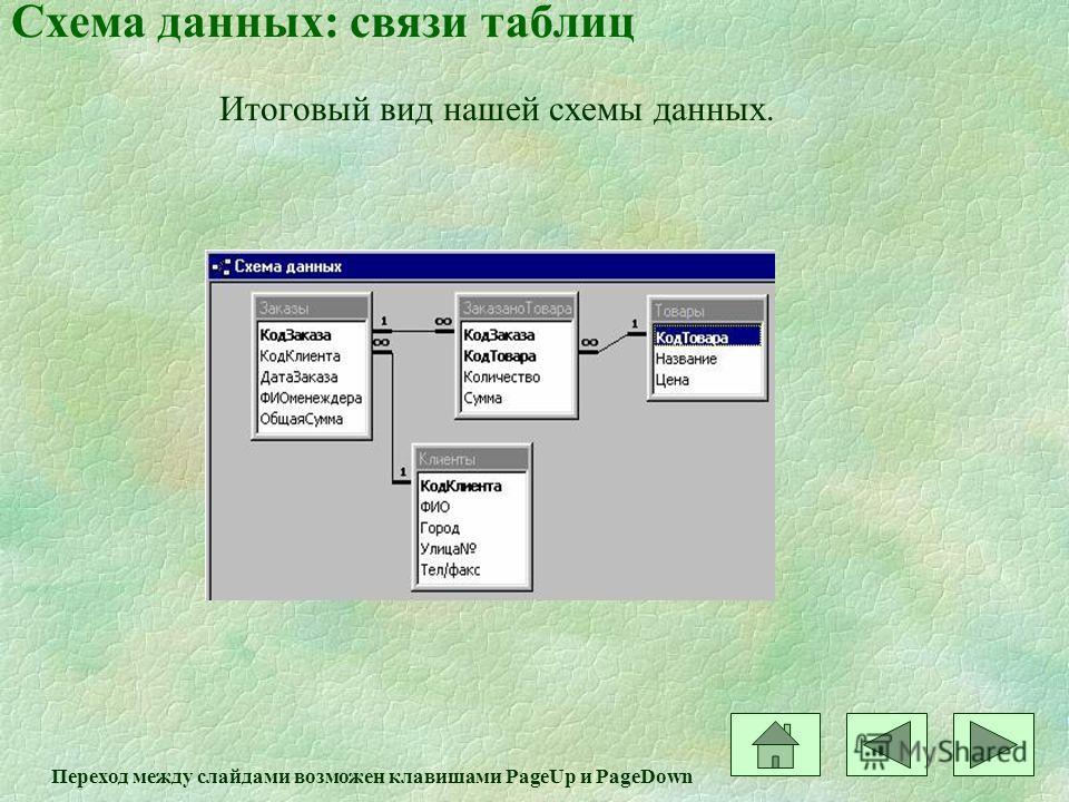 Схема данных: связи таблиц Итоговый вид нашей схемы данных. Переход между слайдами возможен клавишами PageUp и PageDown