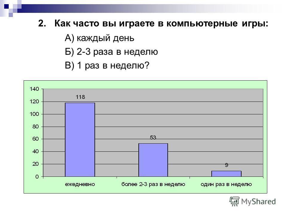 2. Как часто вы играете в компьютерные игры: А) каждый день Б) 2-3 раза в неделю В) 1 раз в неделю?