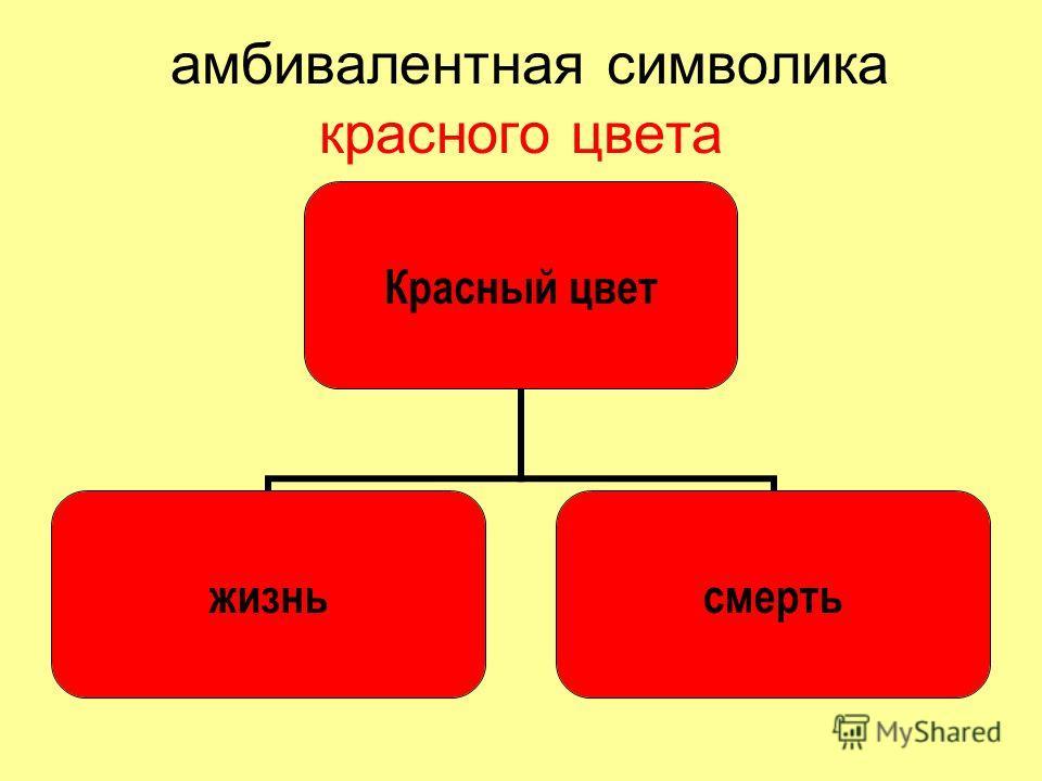 амбивалентная символика красного цвета Красный цвет жизньсмерть