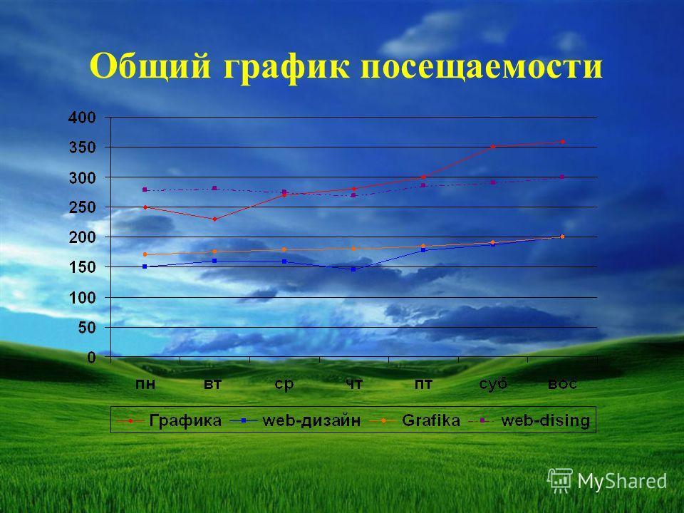 Общий график посещаемости