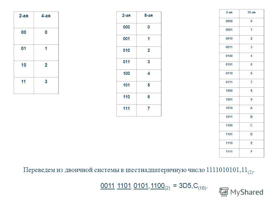 Переведем из двоичной системы в шестнадцатеричную число 1111010101,11 (2). 0011 1101 0101,1100 (2) = 3D5,C (16). 2-ая4-ая 000 011 102 113 2-ая8-ая 0000 0011 0102 0113 1004 1015 1106 1117 2-ая16-ая 00000 00011 00102 00113 01004 01015 01106 01117 10008