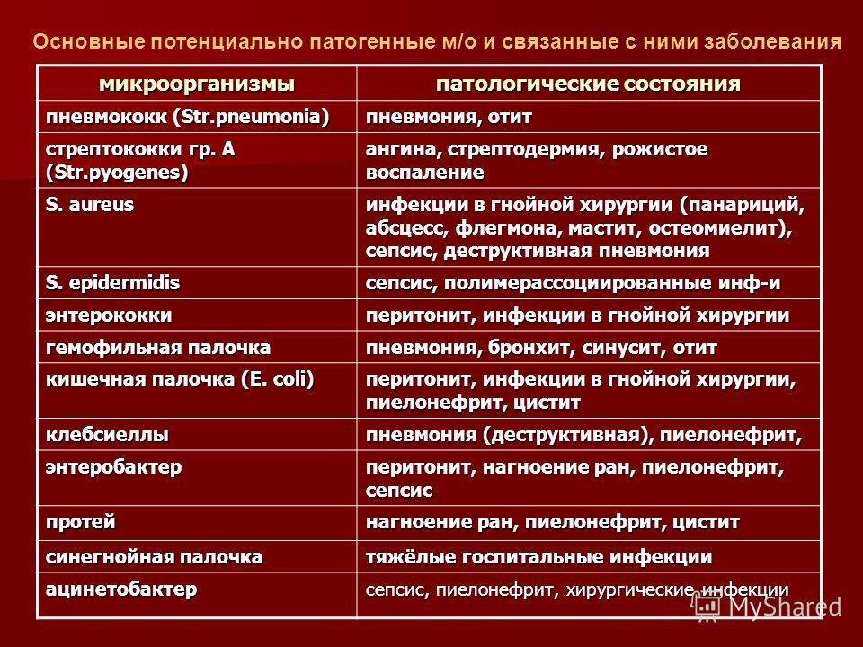 микроорганизмы патологические состояния пневмококк (Str.pneumonia) пневмония, отит стрептококки гр. А (Str.pyogenes) ангина, стрептодермия, рожистое воспаление S. aureus инфекции в гнойной хирургии (панариций, абсцесс, флегмона, мастит, остеомиелит),