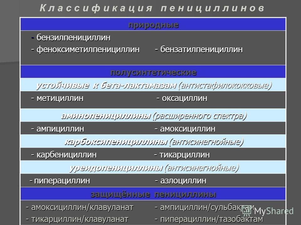 К л а с с и ф и к а ц и я п е н и ц и л л и н о вприродные - бензилпенициллин - бензилпенициллин - феноксиметилпенициллин - бензатилпенициллин - феноксиметилпенициллин - бензатилпенициллин полусинтетические устойчивые к бета-лактамазам (антистафилоко