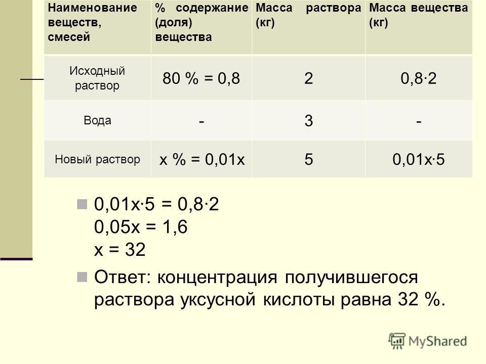 0,01х·5 = 0,8·2 0,05х = 1,6 х = 32 Ответ: концентрация получившегося раствора уксусной кислоты равна 32 %. Наименование веществ, смесей % содержание (доля) вещества Масса раствора (кг) Масса вещества (кг) Исходный раствор 80 % = 0,820,8·2 Вода -3- Но
