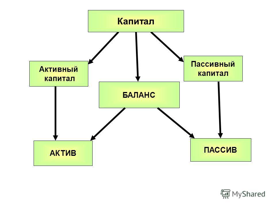 БАЛАНС АКТИВ ПАССИВ Капитал Активный капитал Пассивный капитал