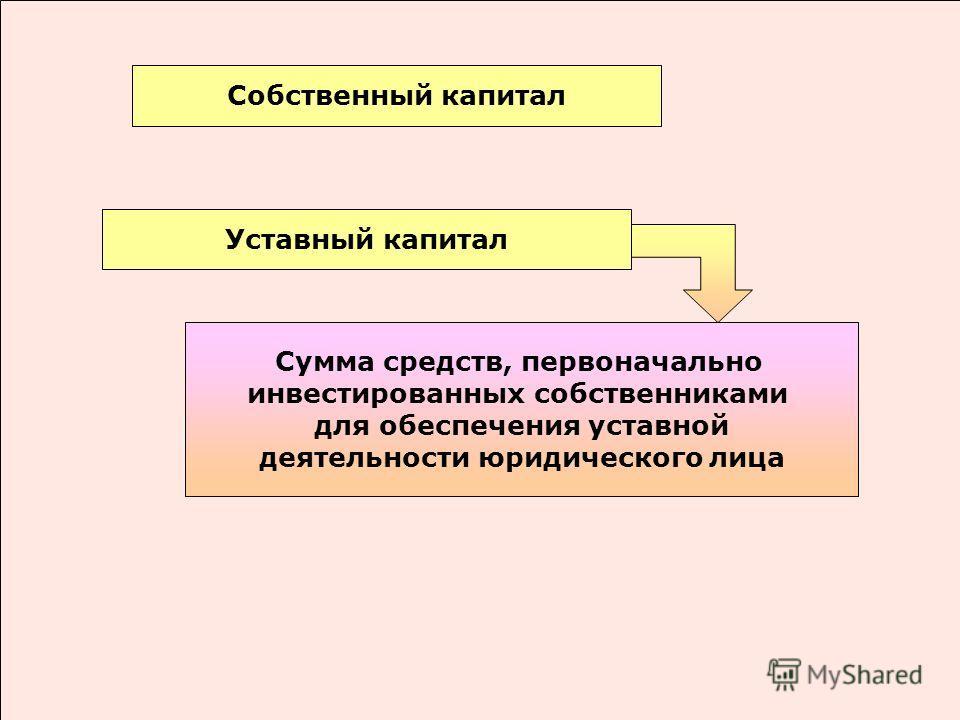 Собственный капитал Сумма средств, первоначально инвестированных собственниками для обеспечения уставной деятельности юридического лица Уставный капитал