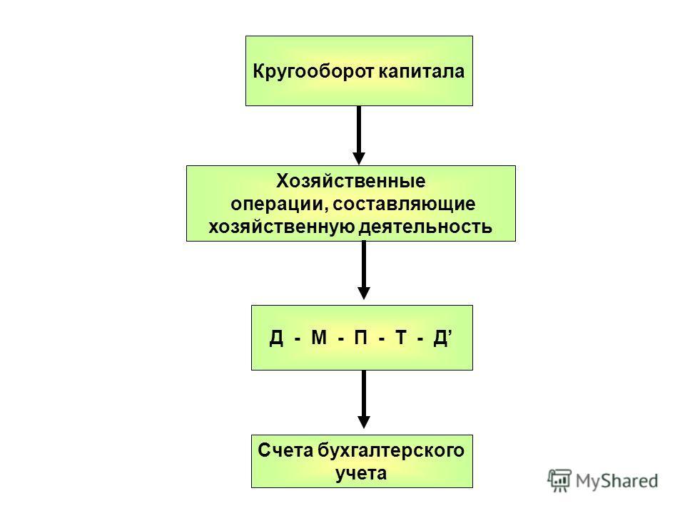 Хозяйственные операции, составляющие хозяйственную деятельность Кругооборот капитала Д - М - П - Т - Д Счета бухгалтерского учета