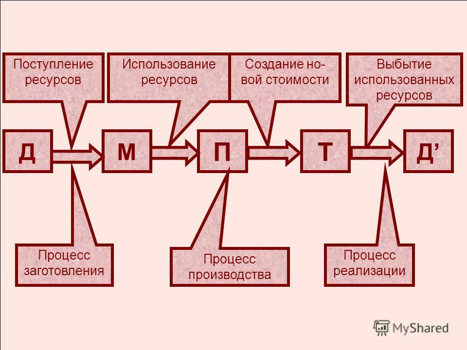 ДМ Т Д П Процесс заготовления Процесс производства Процесс реализации Использование ресурсов Создание но- вой стоимости Выбытие использованных ресурсов Поступление ресурсов