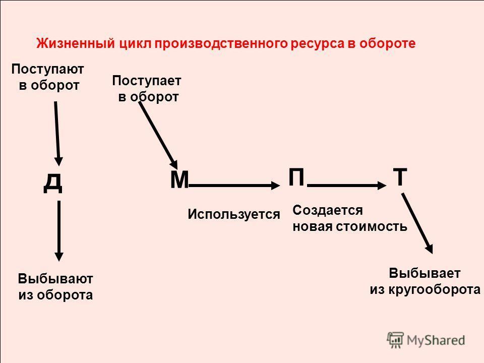 Жизненный цикл производственного ресурса в обороте Поступает в оборот Используется Выбывает из кругооборота д М П Создается новая стоимость Т Выбывают из оборота Поступают в оборот