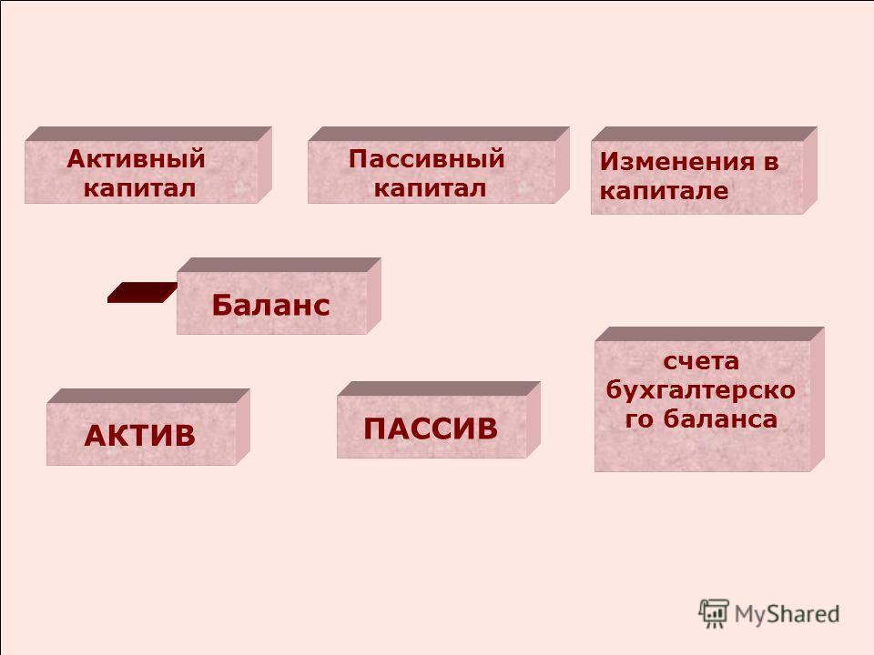 Активный капитал Пассивный капитал Баланс ПАССИВ АКТИВ Изменения в капитале счета бухгалтерско го баланса