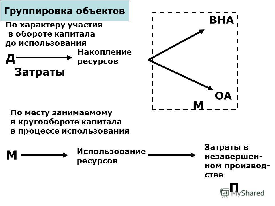 участия в обороте капитала