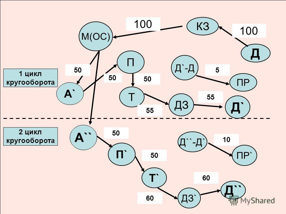 М(ОС) Д КЗ П ДЗ Т Д`-Д П`П` Т`Т` ДЗ` Д``-Д` ПР Д`` ПР` Д`Д` А`А` А`` 1 цикл кругооборота 2 цикл кругооборота 100 50 55 5 10 60 50