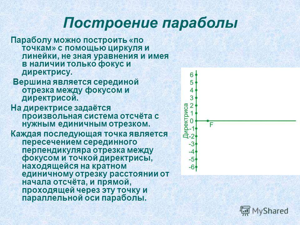 Построение параболы Параболу можно построить «по точкам» с помощью циркуля и линейки, не зная уравнения и имея в наличии только фокус и директрису. Вершина является серединой отрезка между фокусом и директрисой. На директрисе задаётся произвольная си