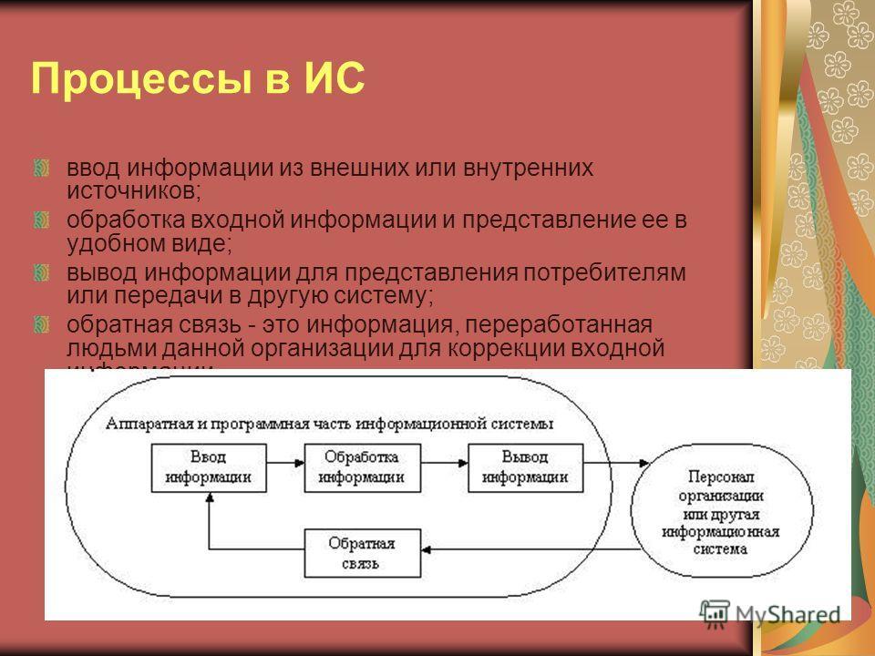 Процессы в ИС ввод информации из внешних или внутренних источников; обработка входной информации и представление ее в удобном виде; вывод информации для представления потребителям или передачи в другую систему; обратная связь - это информация, перера