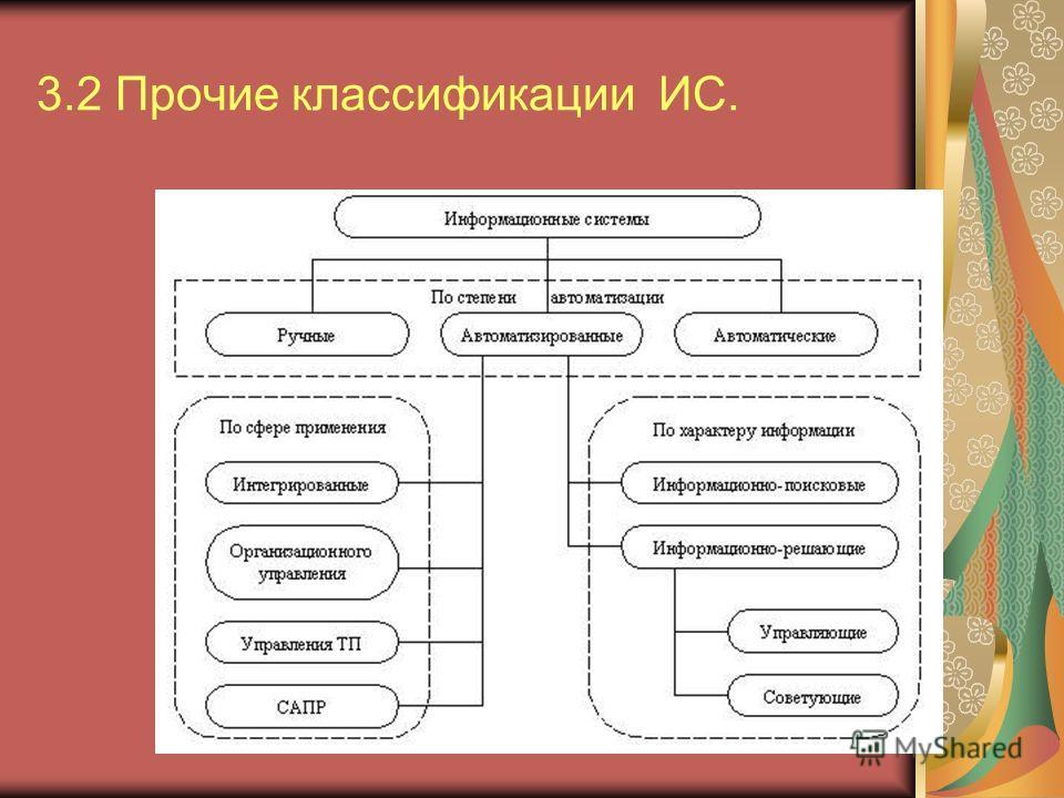 3.2 Прочие классификации ИС.