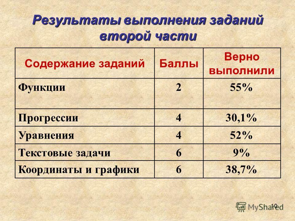 10 Результаты выполнения заданий второй части Содержание заданийБаллы Верно выполнили Функции255% Прогрессии430,1% Уравнения452% Текстовые задачи69%9% Координаты и графики638,7%