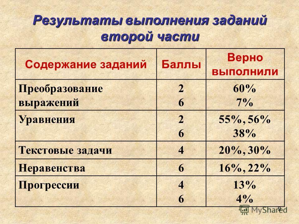 9 Результаты выполнения заданий второй части Содержание заданийБаллы Верно выполнили Преобразование выражений 2626 60% 7% Уравнения2626 55%, 56% 38% Текстовые задачи420%, 30% Неравенства616%, 22% Прогрессии4646 13% 4%