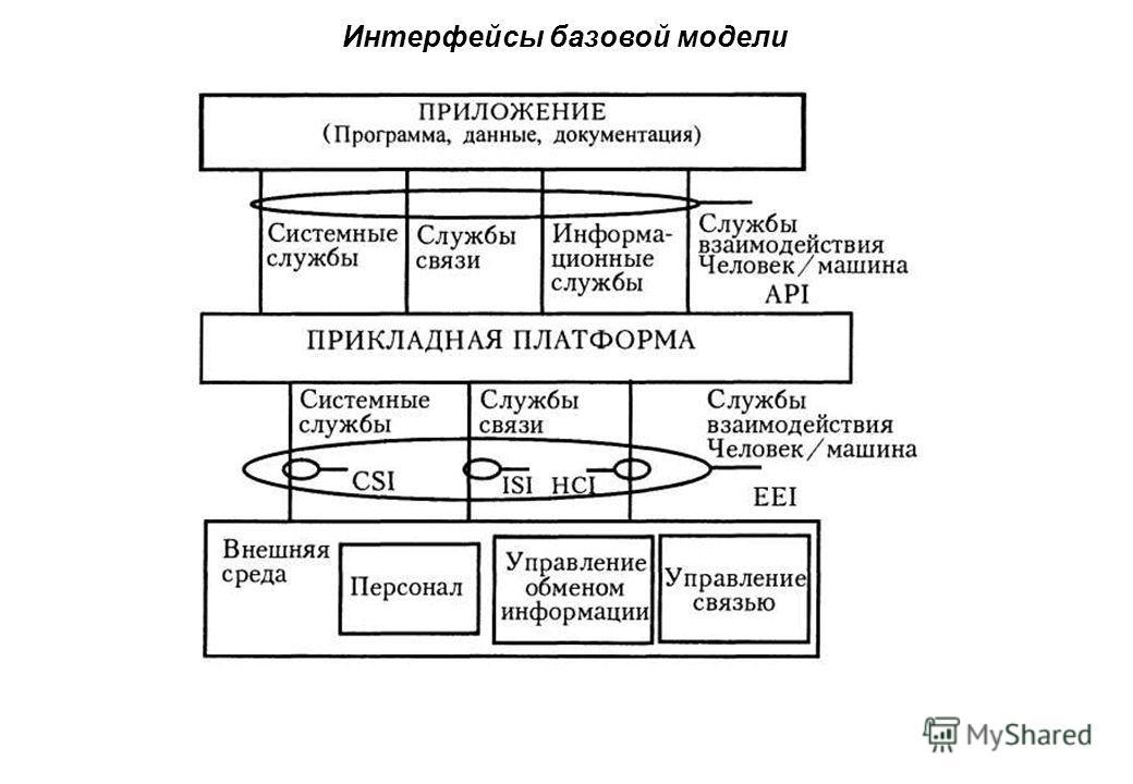 Интерфейсы базовой модели