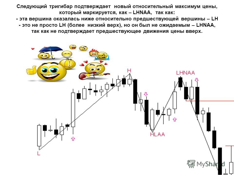 Следующий тригибар подтверждает новый относительный максимум цены, который маркируется, как – LHNAA, так как: - эта вершина оказалась ниже относительно предшествующей вершины – LH - это не просто LH (более низкий верх), но он был не ожидаемым – LHNAA