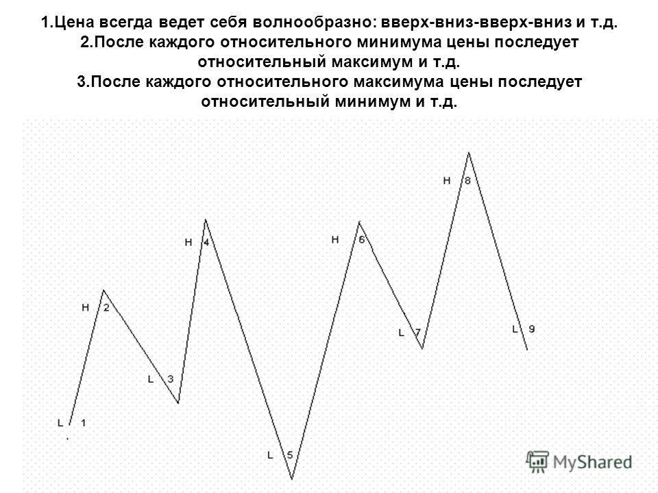 1.Цена всегда ведет себя волнообразно: вверх-вниз-вверх-вниз и т.д. 2.После каждого относительного минимума цены последует относительный максимум и т.д. 3.После каждого относительного максимума цены последует относительный минимум и т.д.