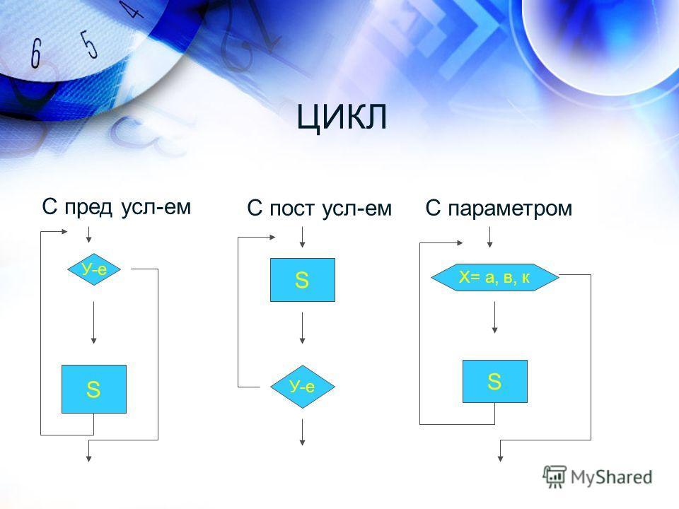 ЦИКЛ С пред усл-ем С пост усл-емС параметром У-е S S Х= а, в, к S