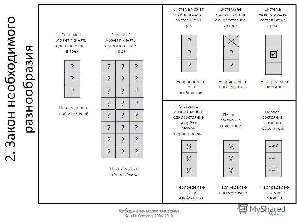 2. Закон необходимого разнообразия Кибернетические системы © Н.М. Светлов, 2006-2010 6/11