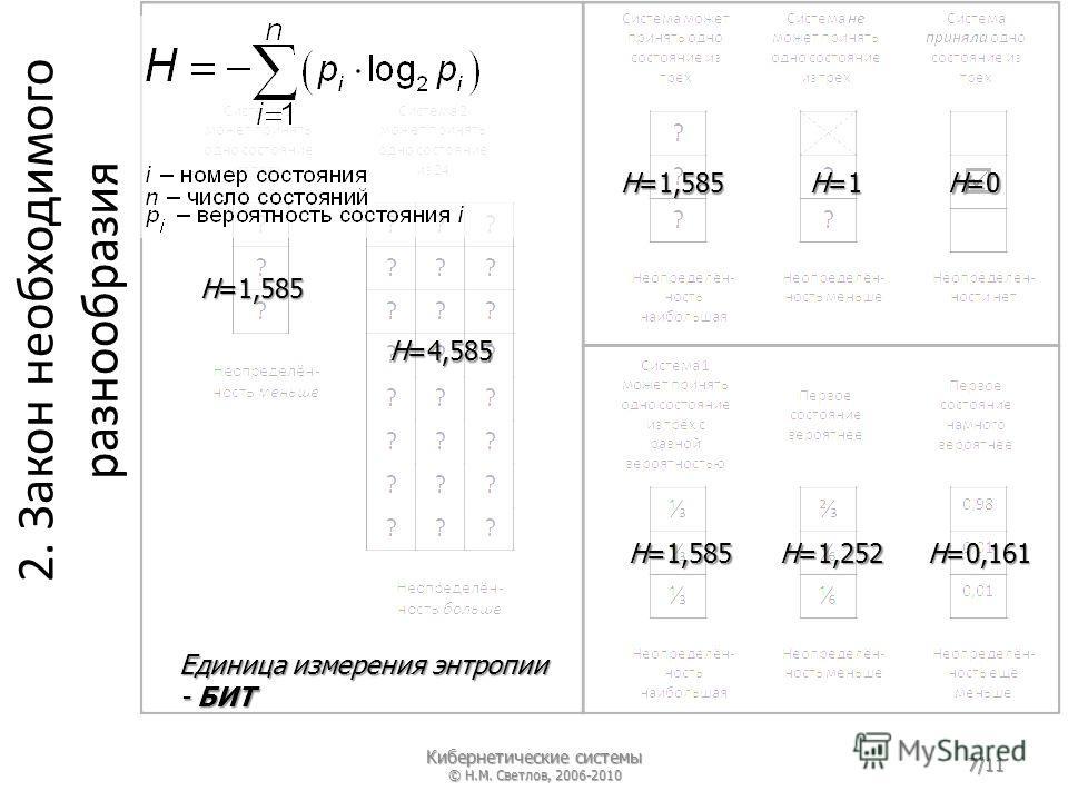 2. Закон необходимого разнообразия H=1,585 H=4,585 H=1,585 H=1 H=0 H=1,585 H=1,252 H=0,161 Единица измерения энтропии - БИТ Кибернетические системы © Н.М. Светлов, 2006-2010 7/11