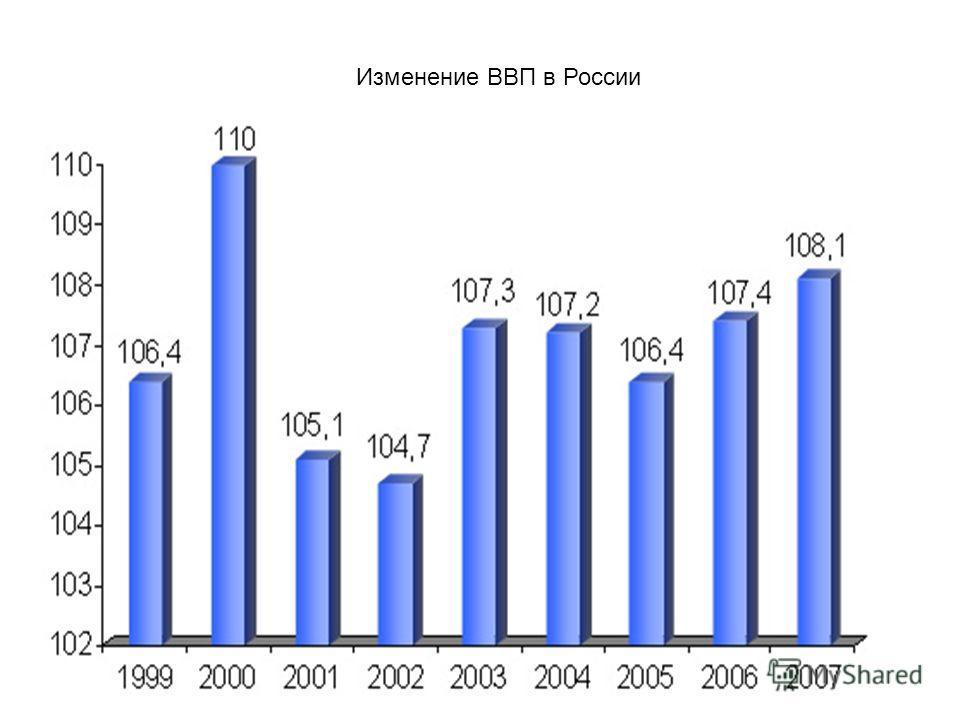 Изменение ВВП в России