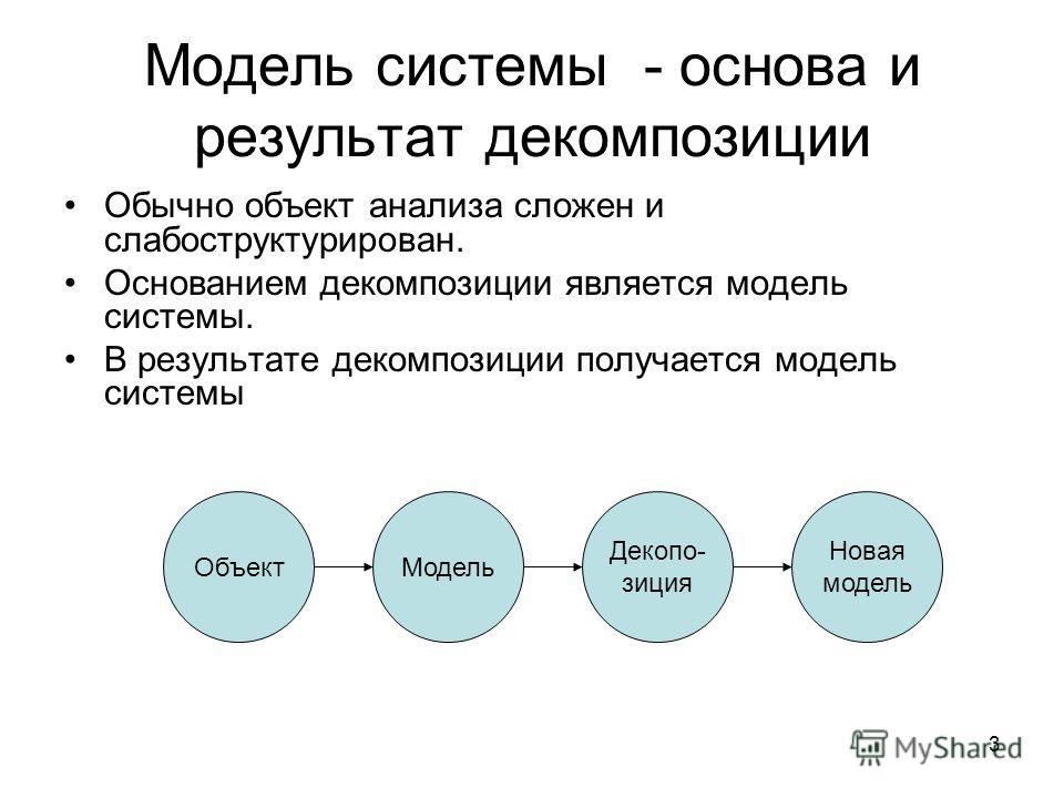 3 Модель системы - основа и результат декомпозиции Обычно объект анализа сложен и слабоструктурирован. Основанием декомпозиции является модель системы. В результате декомпозиции получается модель системы ОбъектМодель Декопо- зиция Новая модель