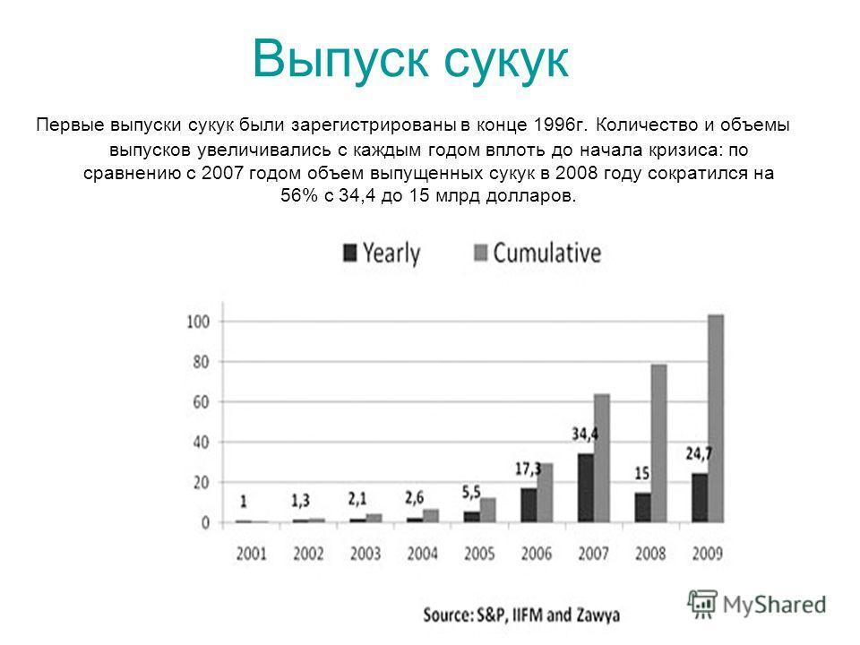 Выпуск сукук Первые выпуски сукук были зарегистрированы в конце 1996г. Количество и объемы выпусков увеличивались с каждым годом вплоть до начала кризиса: по сравнению с 2007 годом объем выпущенных сукук в 2008 году сократился на 56% с 34,4 до 15 млр