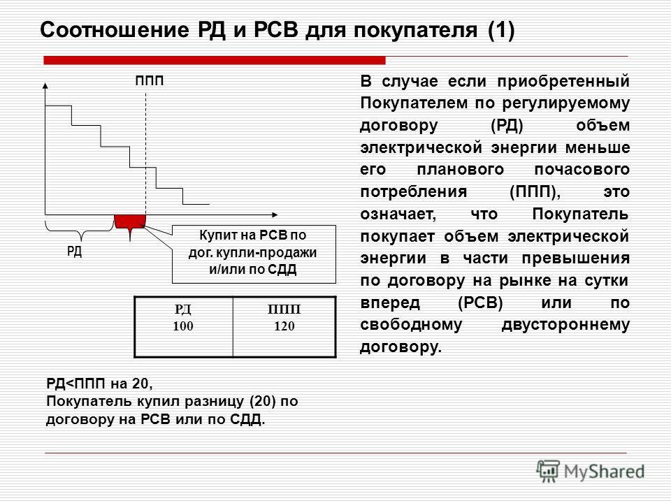ППП РД Соотношение РД и РСВ для покупателя (1) В случае если приобретенный Покупателем по регулируемому договору (РД) объем электрической энергии меньше его планового почасового потребления (ППП), это означает, что Покупатель покупает объем электриче