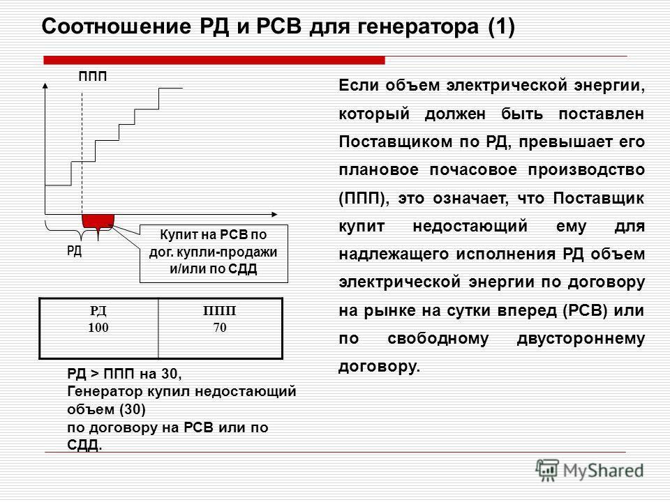 Соотношение РД и РСВ для генератора (1) ППП РД Если объем электрической энергии, который должен быть поставлен Поставщиком по РД, превышает его плановое почасовое производство (ППП), это означает, что Поставщик купит недостающий ему для надлежащего и