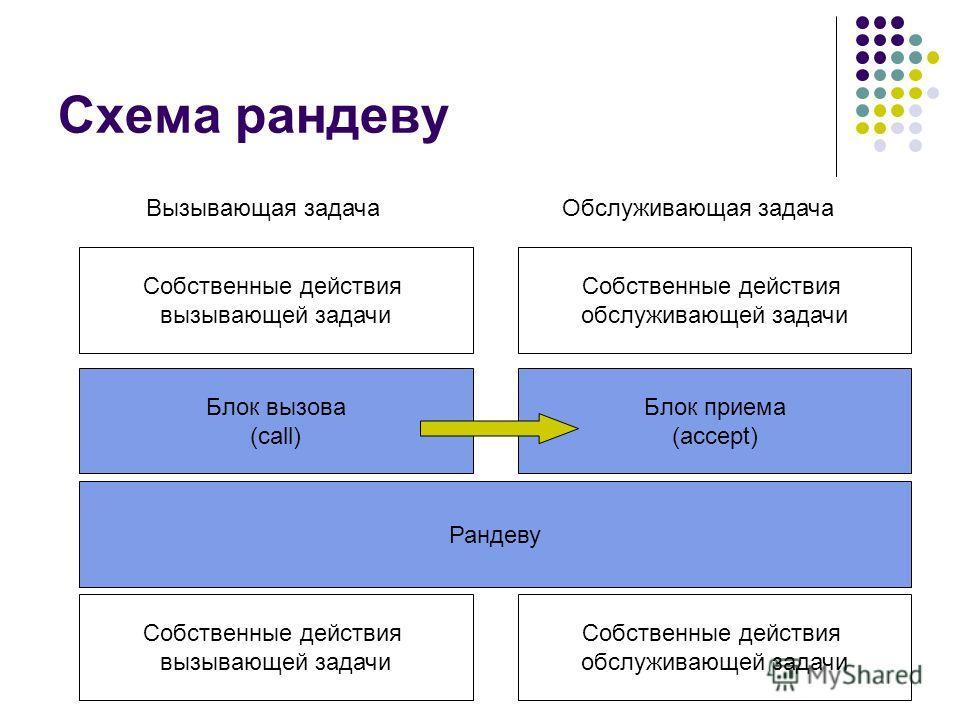 Схема рандеву Вызывающая задачаОбслуживающая задача Собственные действия вызывающей задачи Собственные действия обслуживающей задачи Блок вызова (call) Блок приема (accept) Рандеву Собственные действия вызывающей задачи Собственные действия обслужива