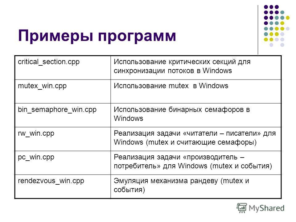 Примеры программ critical_section.cppИспользование критических секций для синхронизации потоков в Windows mutex_win.cppИспользование mutex в Windows bin_semaphore_win.cppИспользование бинарных семафоров в Windows rw_win.cppРеализация задачи «читатели