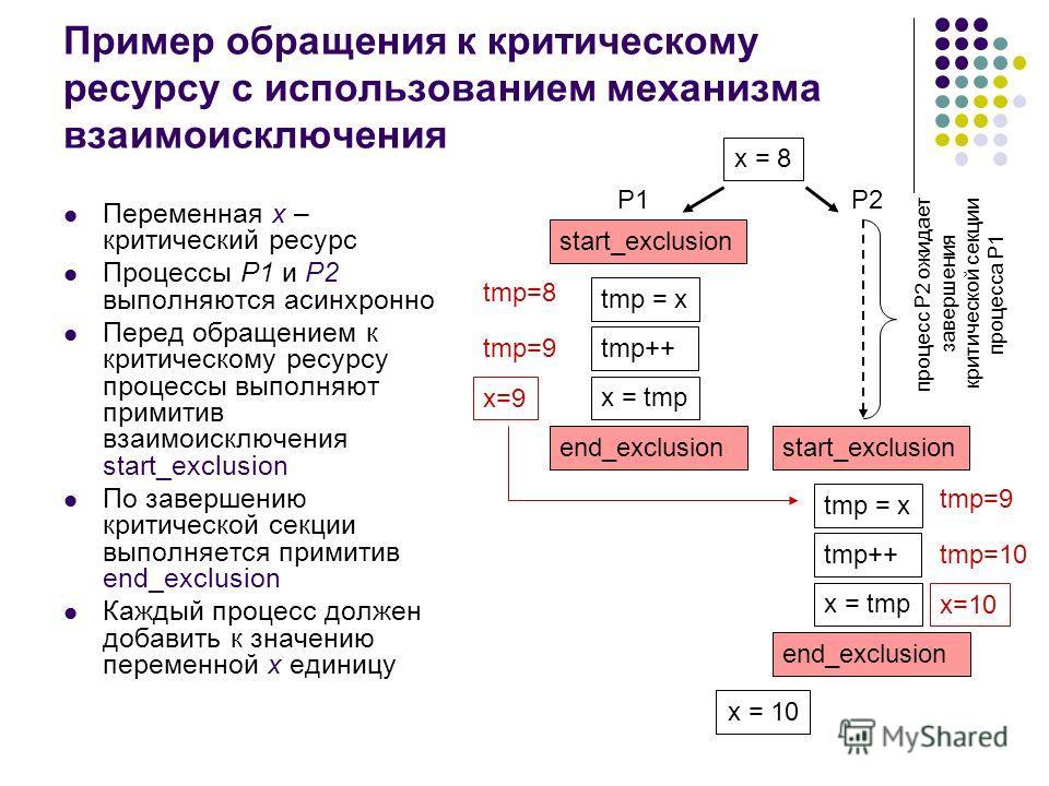 Пример обращения к критическому ресурсу с использованием механизма взаимоисключения Переменная х – критический ресурс Процессы Р1 и Р2 выполняются асинхронно Перед обращением к критическому ресурсу процессы выполняют примитив взаимоисключения start_e