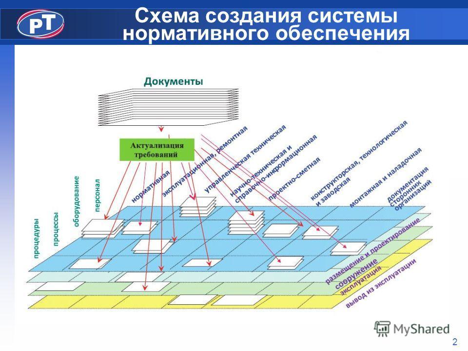 2 Схема создания системы нормативного обеспечения