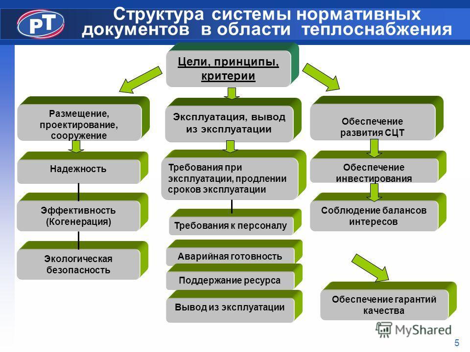 5 Структура системы нормативных документов в области теплоснабжения Цели, принципы, критерии Размещение, проектирование, сооружение Эксплуатация, вывод из эксплуатации Обеспечение развития СЦТ Надежность Эффективность (Когенерация) Экологическая безо