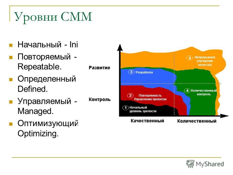 Уровни CMM Начальный - Initial. Повторяемый - Repeatable. Определенный - Defined. Управляемый - Managed. Оптимизующий - Optimizing.