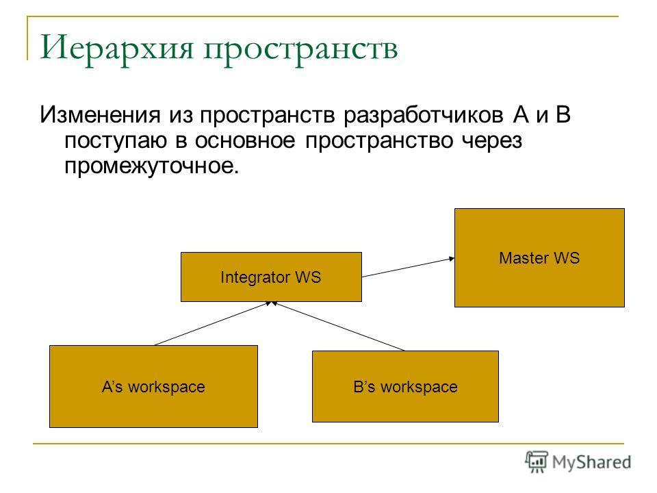 Иерархия пространств Изменения из пространств разработчиков А и В поступаю в основное пространство через промежуточное. Integrator WS Bs workspace As workspace Master WS