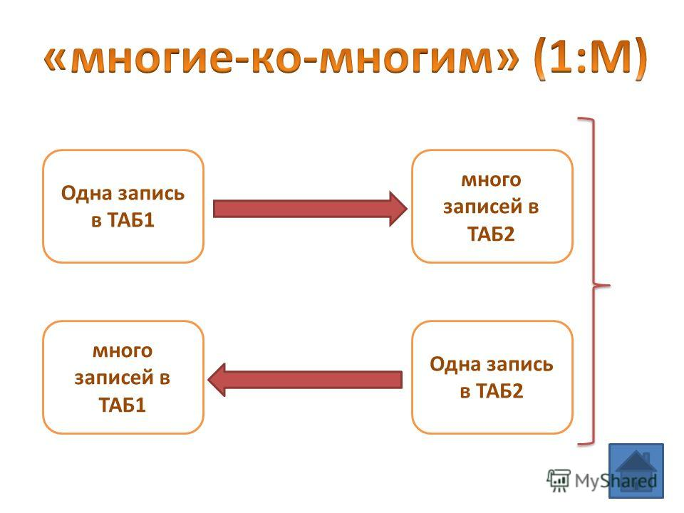 много записей в ТАБ2 много записей в ТАБ1 Одна запись в ТАБ1 Одна запись в ТАБ2