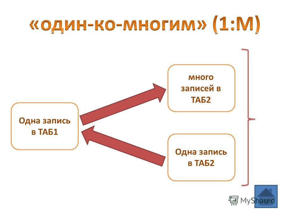 Одна запись в ТАБ1 много записей в ТАБ2 Одна запись в ТАБ2