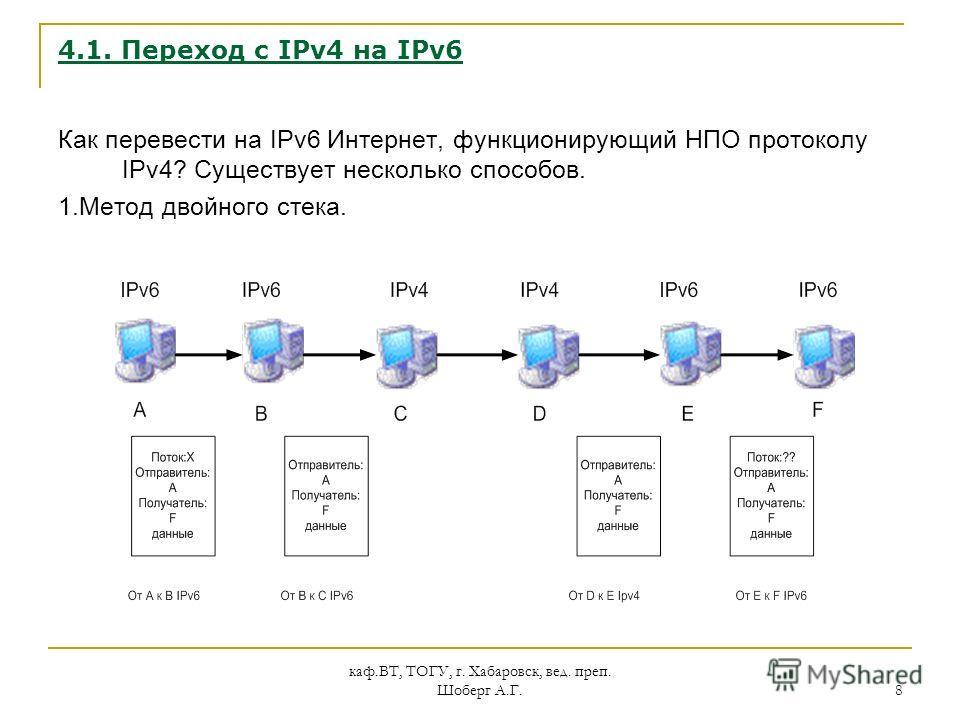 каф.ВТ, ТОГУ, г. Хабаровск, вед. преп. Шоберг А.Г. 8 4.1. Переход с IPv4 на IPv6 Как перевести на IPv6 Интернет, функционирующий НПО протоколу IPv4? Существует несколько способов. 1.Метод двойного стека.