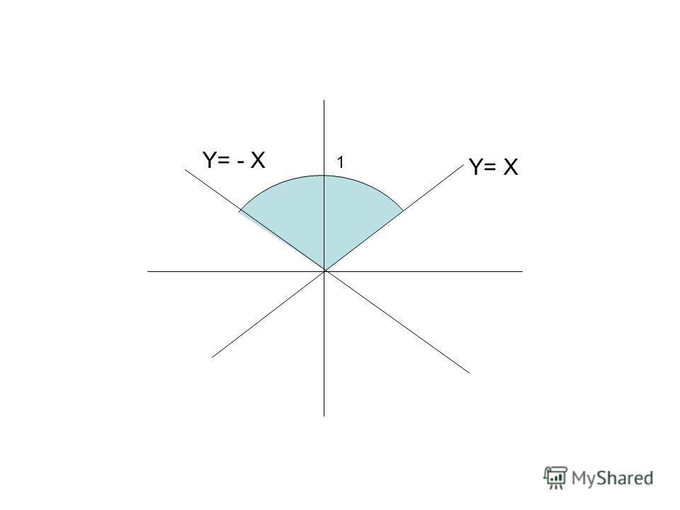 1 Y= X Y= - X