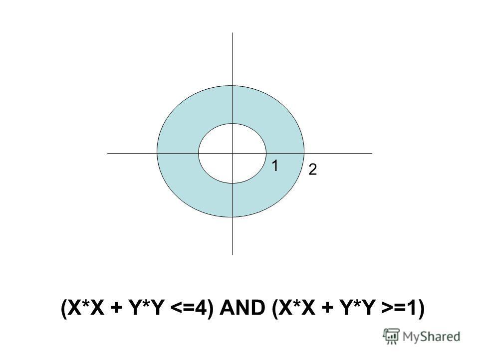 (X*X + Y*Y =1) 2 1