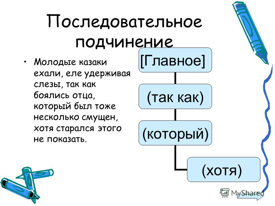 Последовательное подчинение Молодые казаки ехали, еле удерживая слезы, так как боялись отца, который был тоже несколько смущен, хотя старался этого не показать. [Главное] (так как) (который) (хотя)