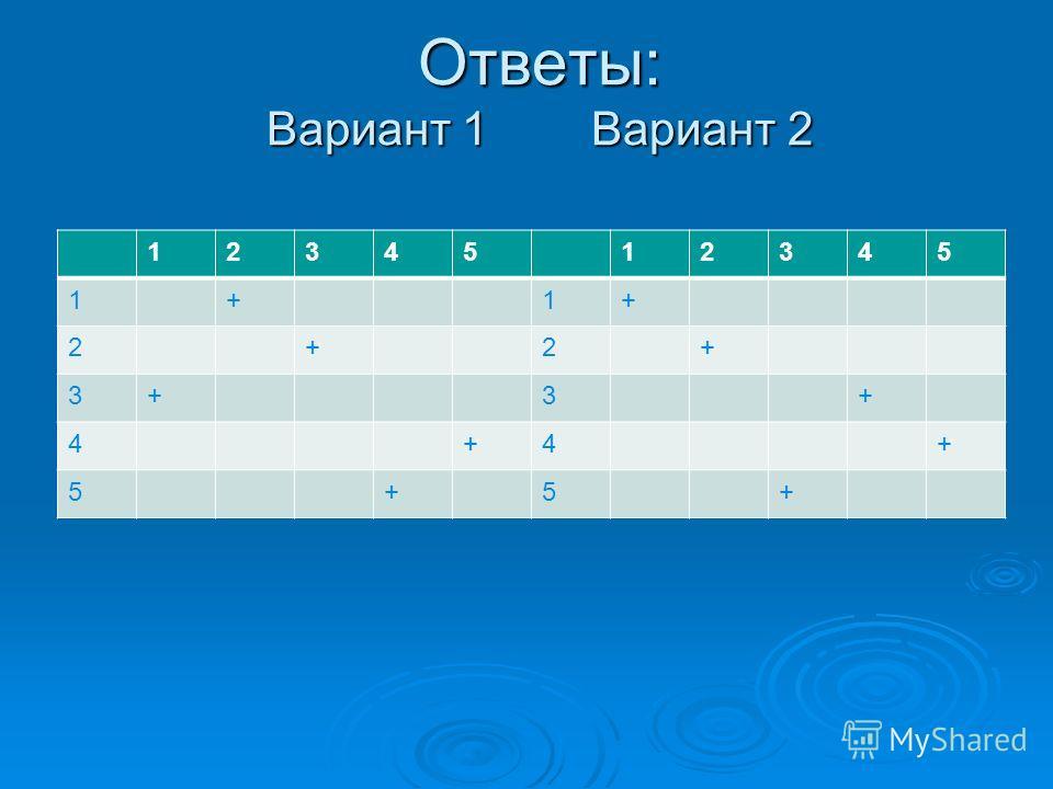 Ответы: Вариант 1 Вариант 2 1234512345 1+1+ 2+2+ 3+3+ 4+4+ 5+5+