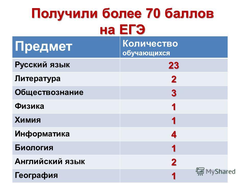 Получили более 70 баллов на ЕГЭ Предмет Количество обучающихся Русский язык23 Литература2 Обществознание3 Физика1 Химия1 Информатика4 Биология1 Английский язык2 География1