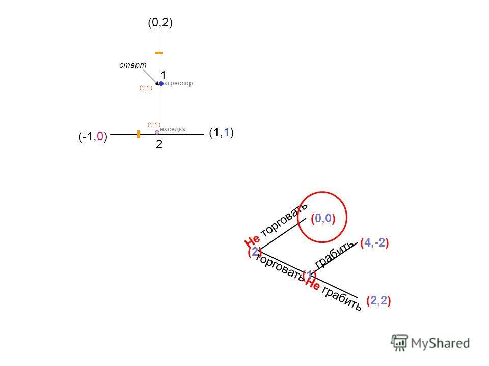 (0,2) (1,1) (-1,0) 1 2 агрессор наседка старт (1,1) торговать Не торговать грабить Не грабить (0,0) (2,2) (4,-2) (2)(2) (1)(1)