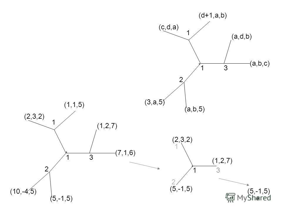1 2 1 3 (a,b,c) (a,d,b) (d+1,a,b) (3,a,5) (a,b,5) (c,d,a) 1 2 1 3 (7,1,6) (1,2,7) (1,1,5) (10,-4,5) (5,-1,5) (2,3,2) 1 2 1 3 (1,2,7) (5,-1,5)