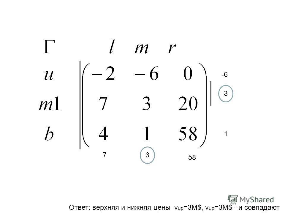 -6 3 1 58 37 Ответ: верхняя и нижняя цены v up =3M$, v up =3М$ - и совпадают